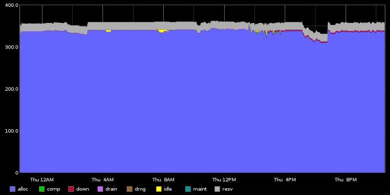 Cirrus Node Status graph